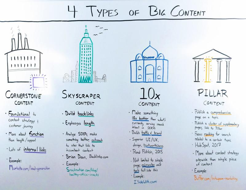 types of content marketing to drive app traffic