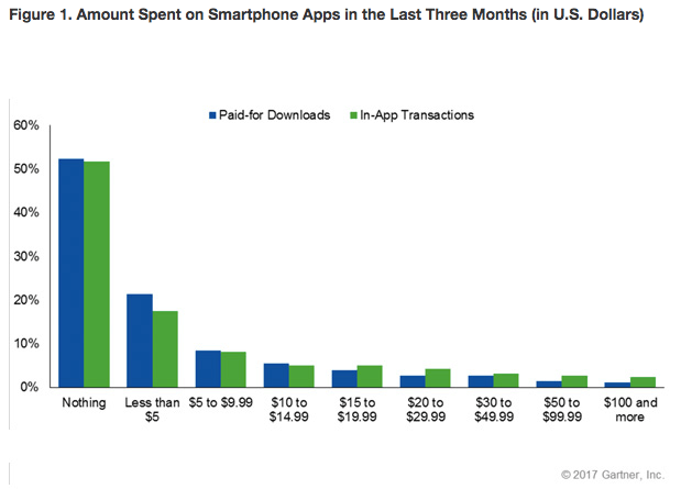 amount spent on apps chart