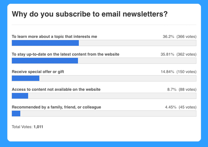 why people subscribe to email newsletters chart