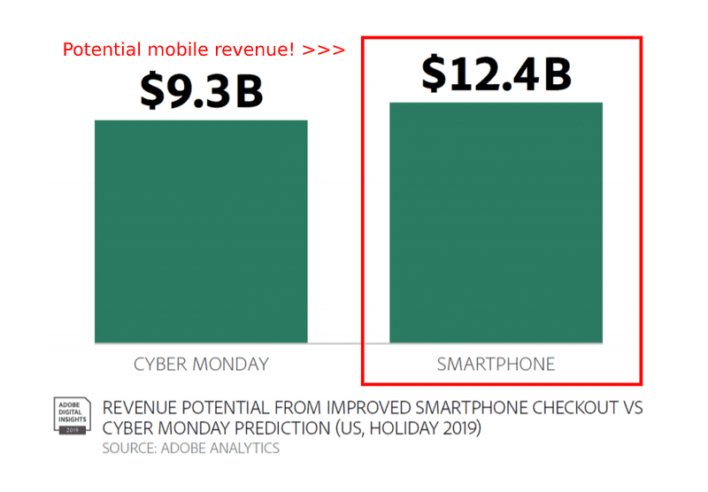 mobile revenue graph of cyber monday