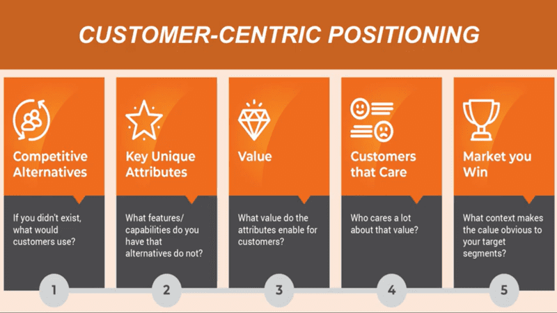 5 Stages of Customer Positioning