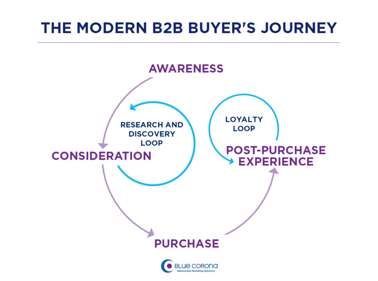 Modern Business to Business Buyer's Journey