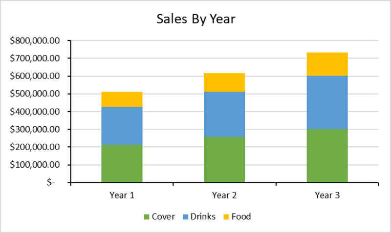 Nightclub Sales Graph