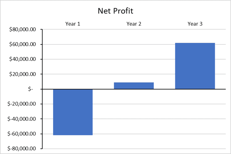 Nightclub Business Plan Graph of Profit
