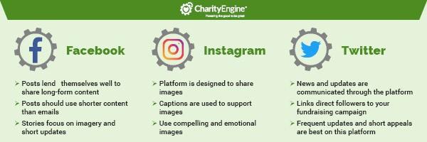 donor communications social media