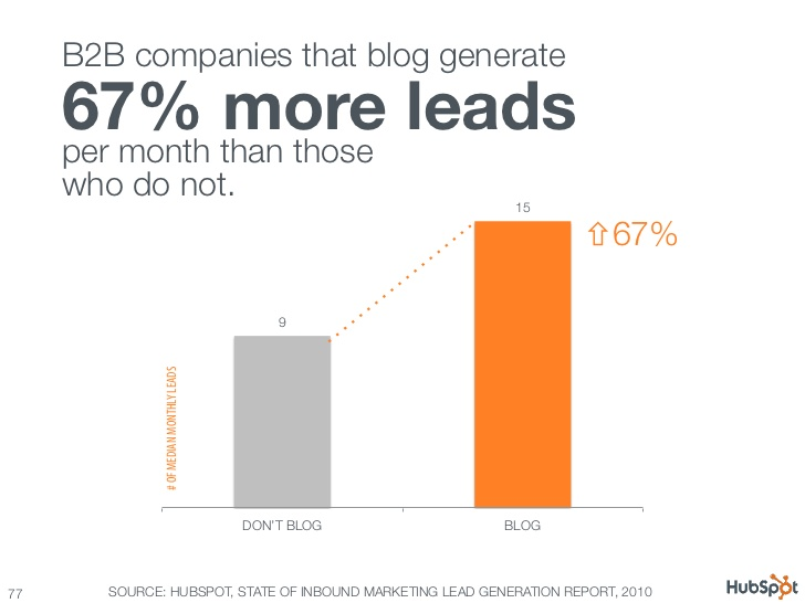 b2b companies that blog generate 67% more leads per month than those who do not