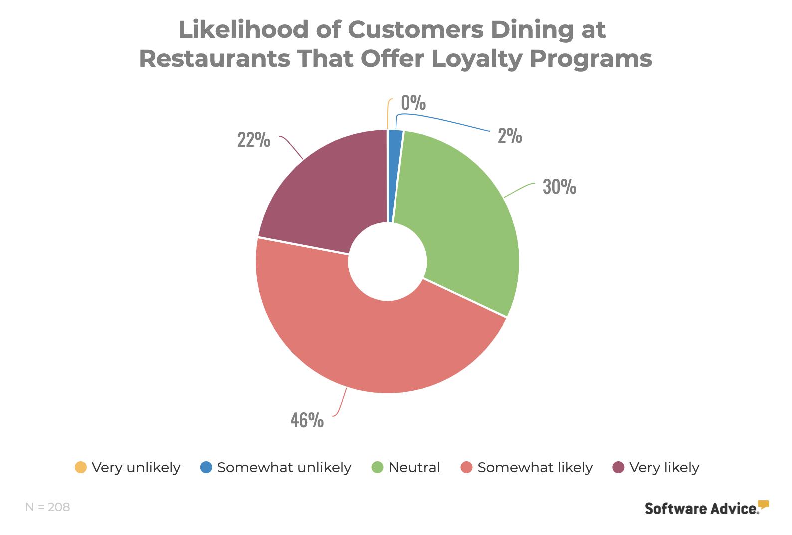 loyalty programs pie chart