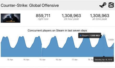 1 308 963 hráčů v jeden okamžik! CS:GO překonal čtyři roky starý rekord Dota 2