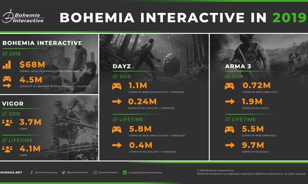 Rok 2019 byl úspěšný, těší české studio. Bohemia Interactive měla obrat 1,7 miliardy