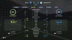 Statistiky ve FIFA 22 •Foto: EA Sports