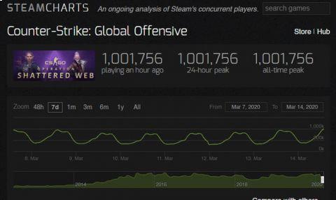CS:GO hrálo v jeden okamžik přes 1 000 000 hráčů. I kvůli koronaviru