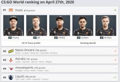 Fnatic je nejlepším CS:GO týmem na světě! Vrátil se na první místo v žebříčku