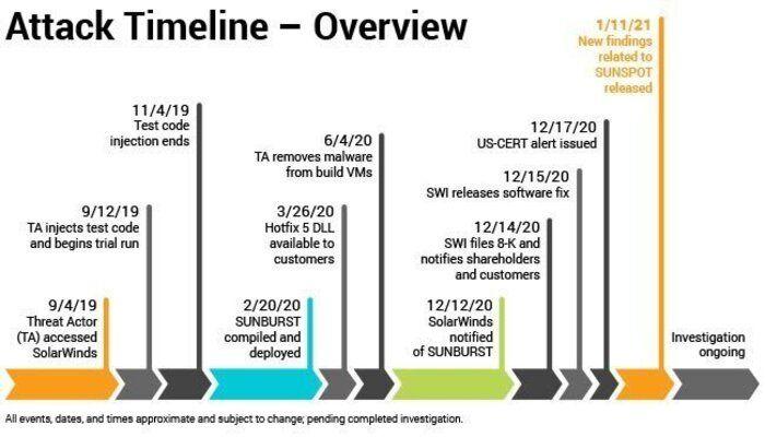 SolarWinds-attack_timeline
