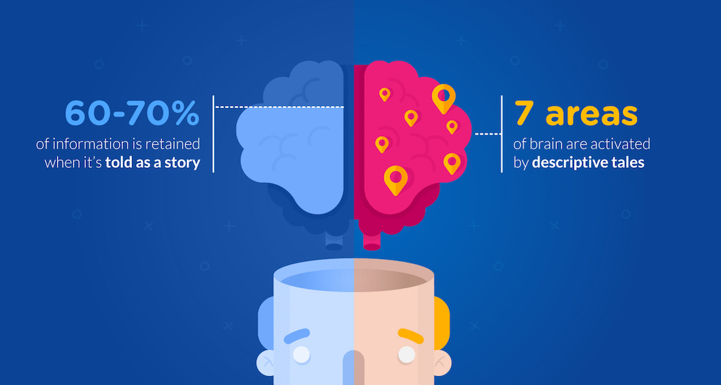 Influence of storytelling on the brain