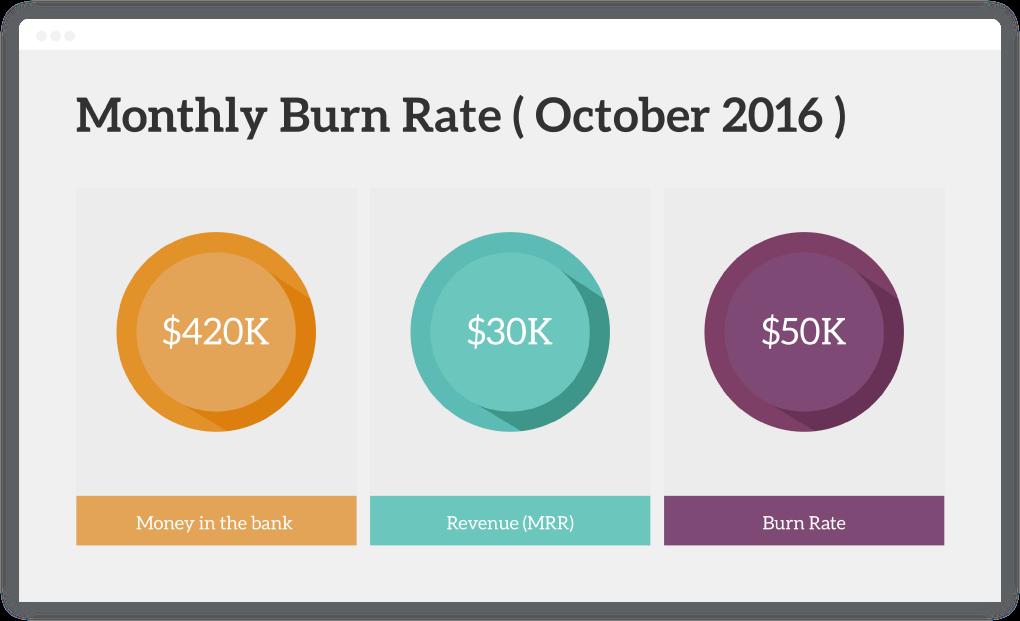 Current Burn Rate - Startup Investor Update