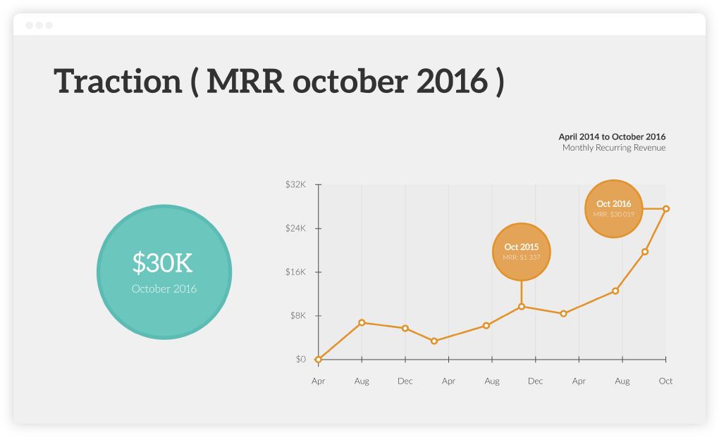 Current Traction - Startup Investor Update