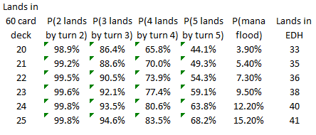 Probability table for getting a certain number of lands by a particular turn.