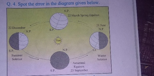 diagram of a spring solstice q 4 spot the error in the diagram given below n p 22 march  error in the diagram given below n p