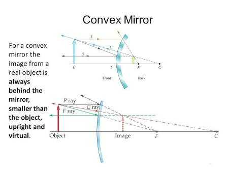 A Convex Mirror Always Forms An Image, Can Convex Mirrors Magnify