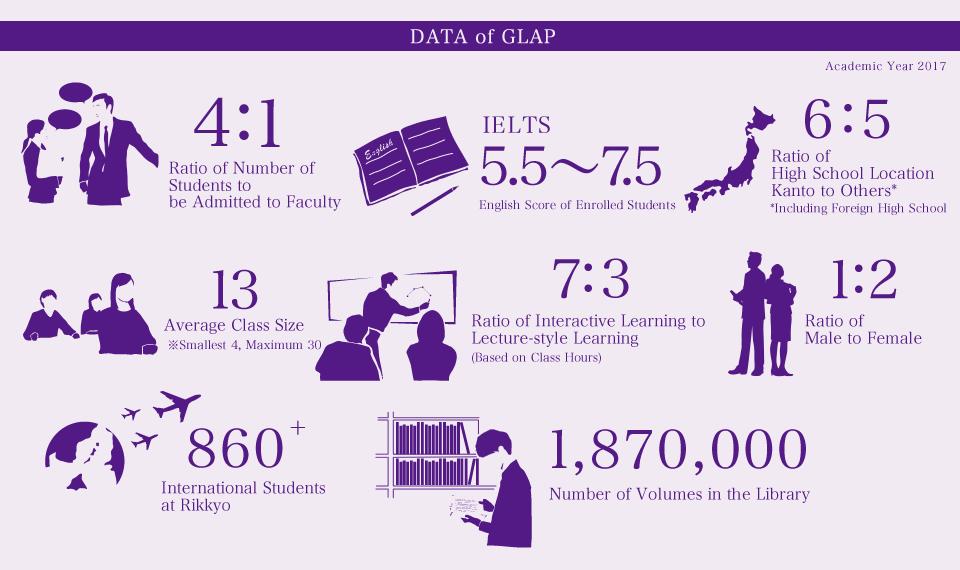 Rikkyo University data of GALP