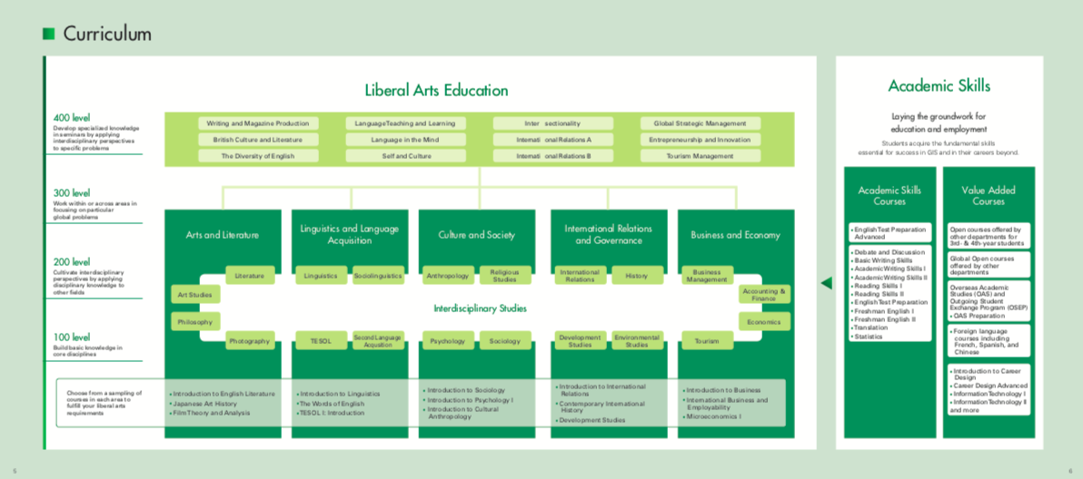 The Curriculum Structure of GIS Program