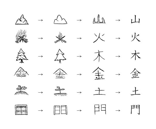different kanji writings and what each kanji symbolize