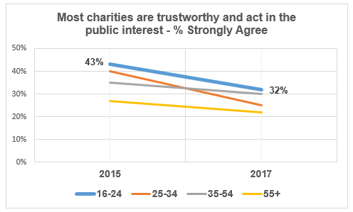 SCVO – Young people's trust, confidence and support of charities in