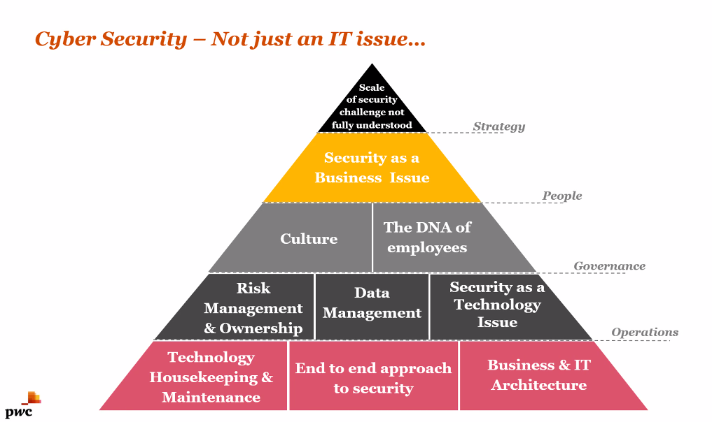 Cyber Security — Not just an IT issue... Triangle of hierarchy, starting at top is scale of security               challenge not fully understood; next level down is strategy – security as a business issue; people – culture               & the DNA of employees; governance - risk management and ownership – data management – security as a               tecnology issue; operations – technology housekeeping and maintenance – end to end approach to security –               business and IT architecture.