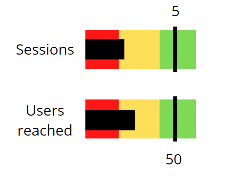 Chart               showing a bar for sessions with target of 5 and actual of 2; and a bar for Users reached with target of 50 and               actual of 25
