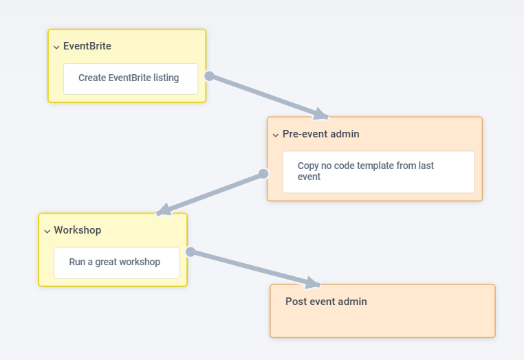 Flow         chart showing multiple steps - Create EventBrite listing, Copy no code template from last event, Run a great         workshop.