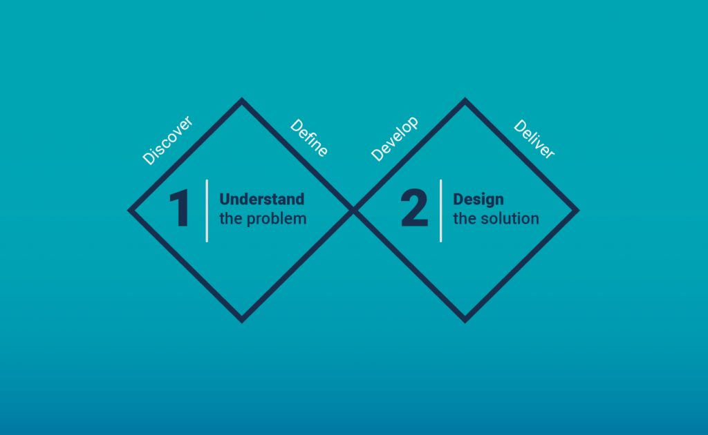 Double diamond Service Design - Understand the problem (Discover - Define) & Design the Solution (Develop - Deliver)