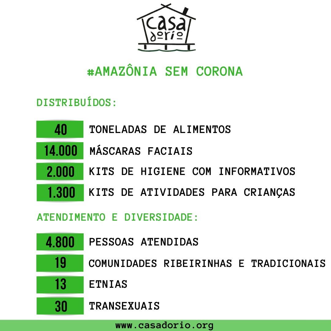 impacto até julho AmazoniaSemCorona