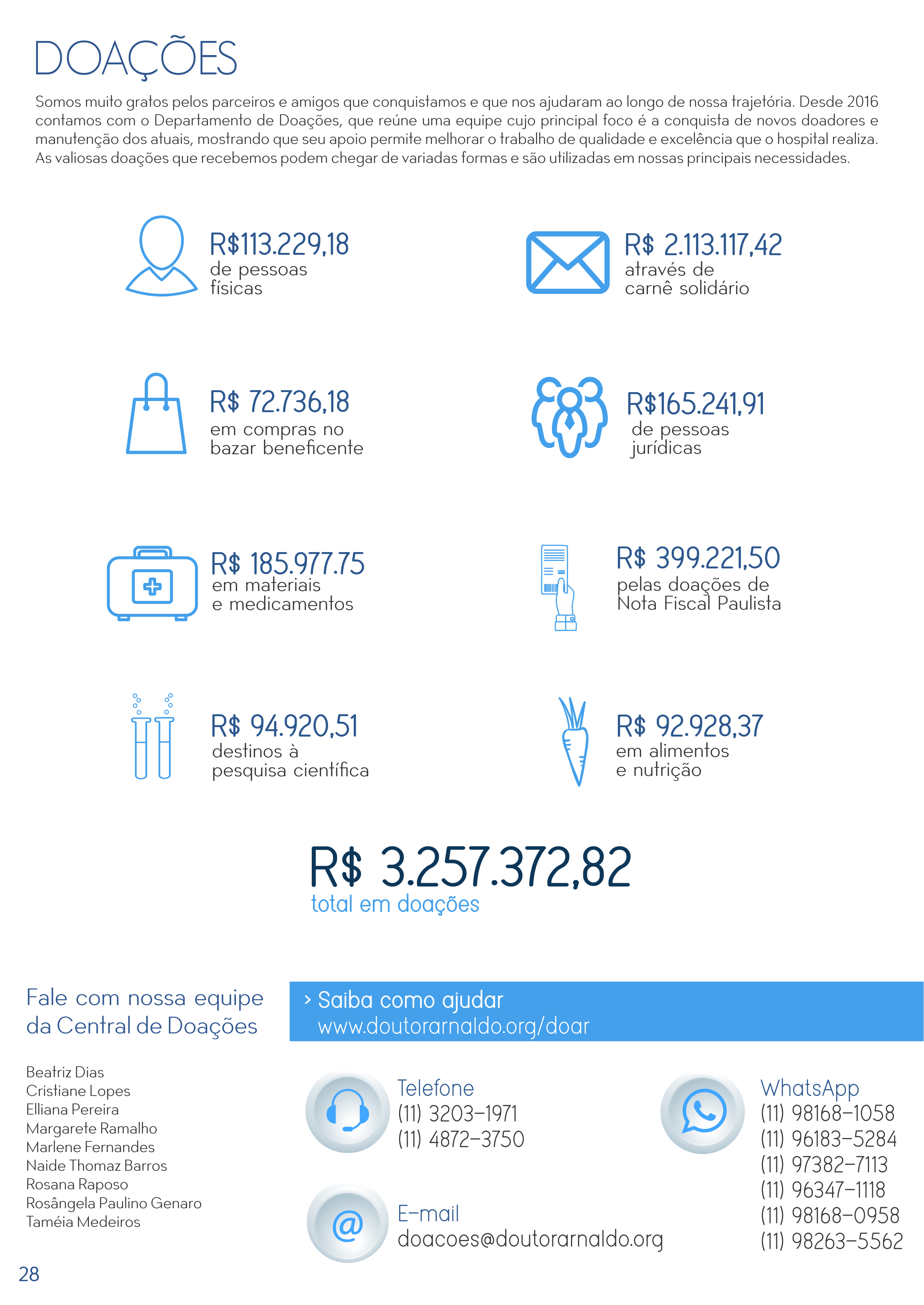 Balanço de doações 2019