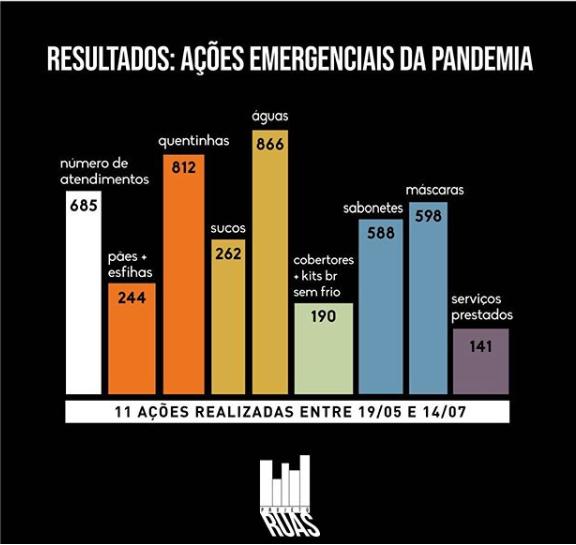 Ações de apoio durante a pandemia