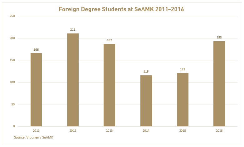 Foreign Degree Students at SeAMK at 2011-2016