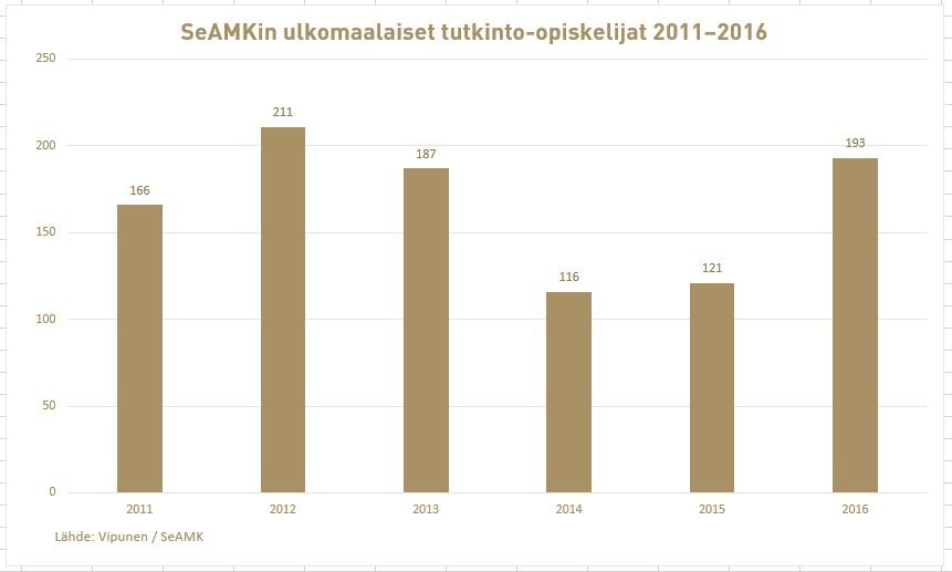 SeAMKissa opiskelee vuosittain lähes 200 ulkomaista tutkinto-opiskelijaa
