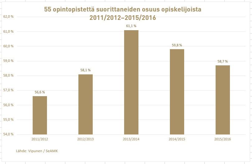 SeAMKissa 55 opintopistettä suorittaneiden opiskelijoiden osuus kokonaismäärästä vuosina 2011-2016.