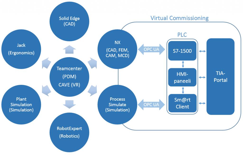 SeAMK Digital Factory ohjelmistot kaaviona