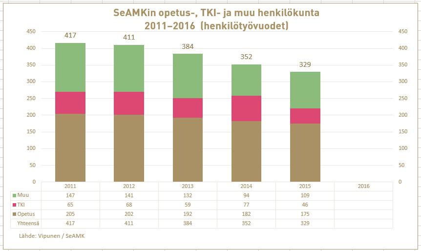 SeAMK henkiltyövuodet 2011-2016