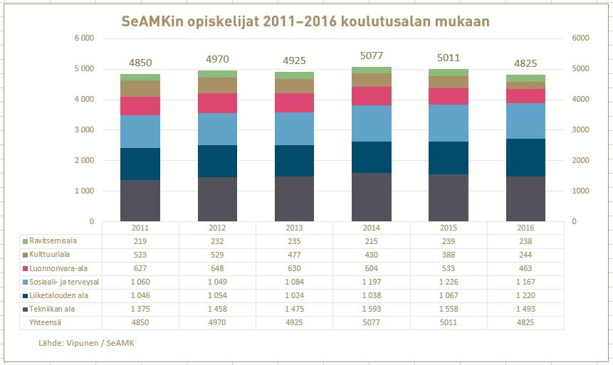 Opiskelijat koulutusaloittain vuosina 2011-2016