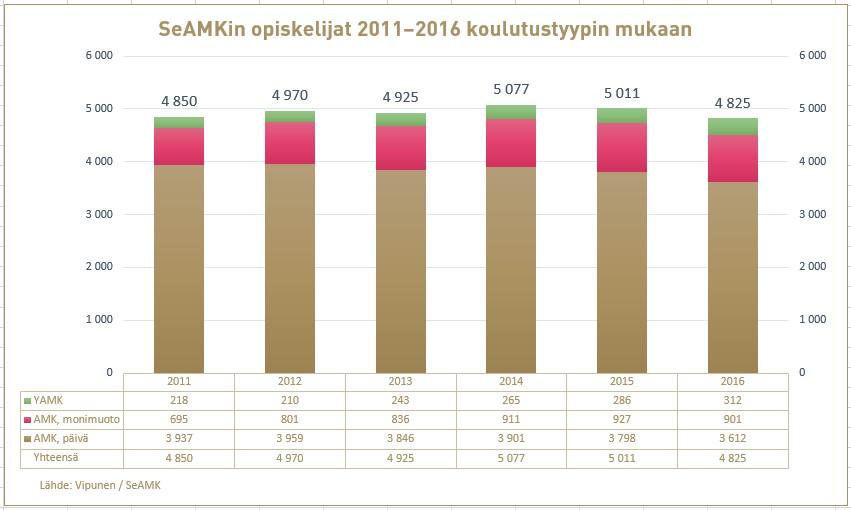SeAMKin AMK päiväopiskelijat, AMK monimuoto-opiskelijat sekä YAMK-opiskelijat