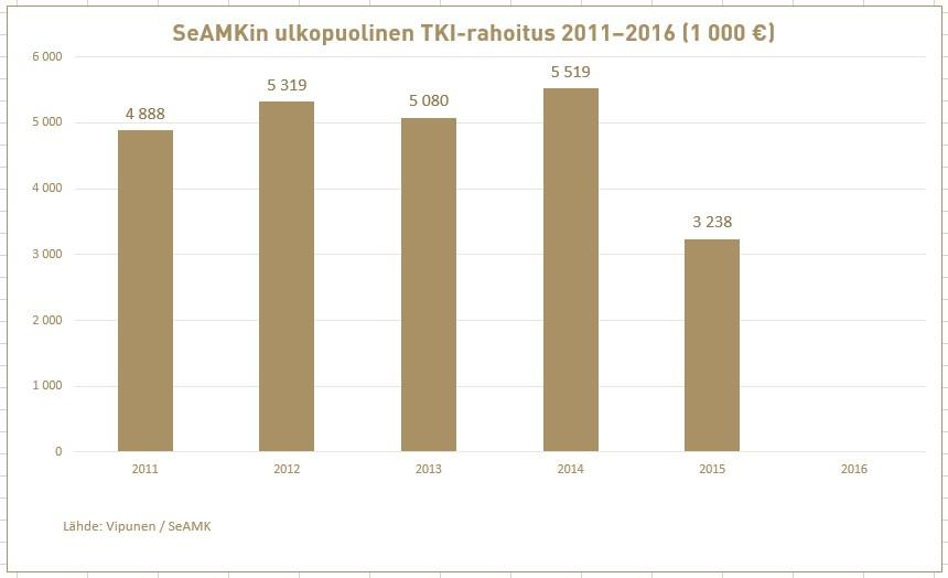 SeAMKin saama ulkopuolisen TKI-rahoituksen osuus vuosina 2011-2016.