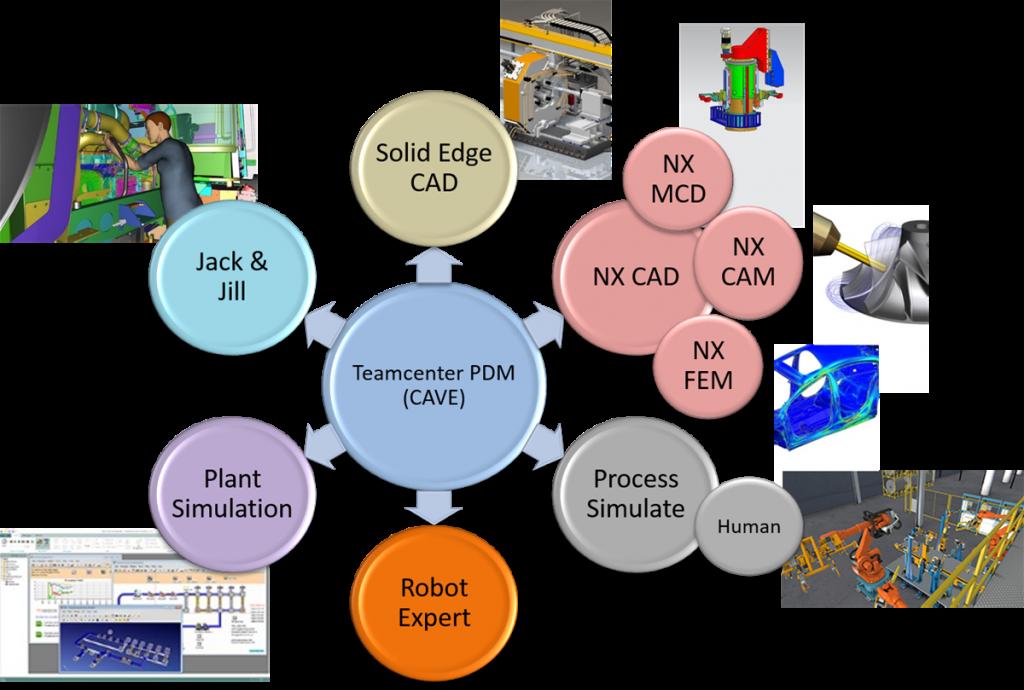 Tuotteen digitaalisen valmistuksen ja testauksen sekä työpisteiden ergonomiasuunnittelun kaavio