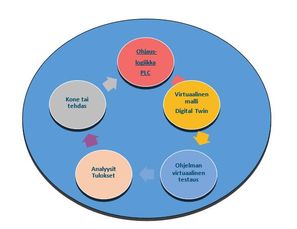 Virtuaalinen käyttöönotto kaaviona