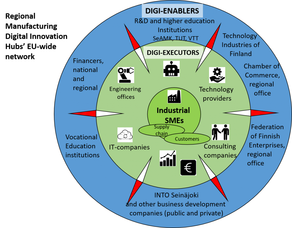 Digi-enablers