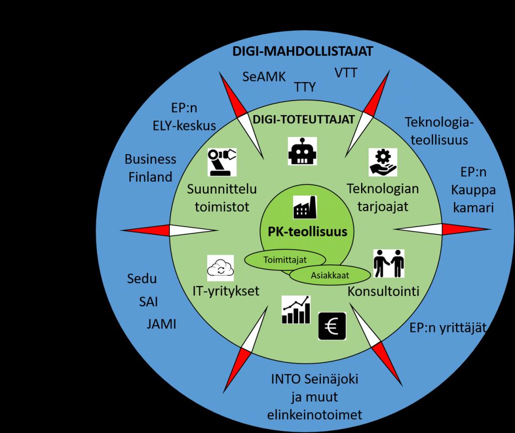 IoT-Compass Hubin ekosysteemi