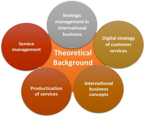 Theoretical Background Global Master School