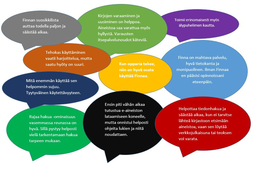 puhekuplia joissa vastauksia SeAMK-Finnan käytöstä