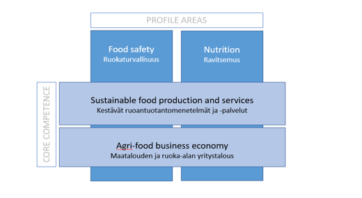 Sustainable food solutions.