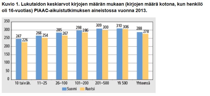 Diagrammi, jossa lukutaidon keskiarvot kirjojen määrän mukaan.